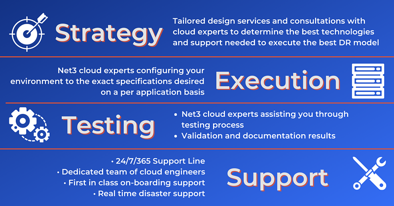 Net3 cloud experts configuring your environment to the exact specifications desired on a per application basis